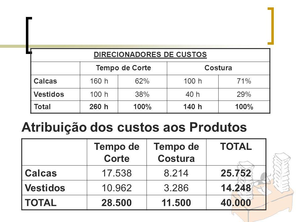 Tempo de Corte Tempo de Costura TOTAL Calcas17.5388.21425.752 Vestidos10.9623.28614.248 TOTAL28.50011.50040.000 Atribuição dos custos aos Produtos DIR