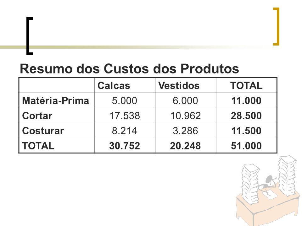 Resumo dos Custos dos Produtos CalcasVestidosTOTAL Matéria-Prima5.0006.00011.000 Cortar17.53810.96228.500 Costurar8.2143.28611.500 TOTAL30.75220.24851
