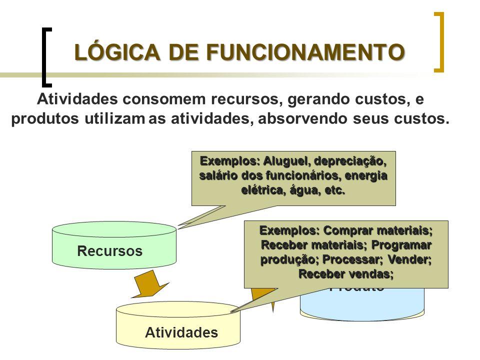 LÓGICA DE FUNCIONAMENTO Recursos Atividades Recursos Produto O que são recursos? Todos valores disponíveis para a atividade da empresa Exemplos: Alugu