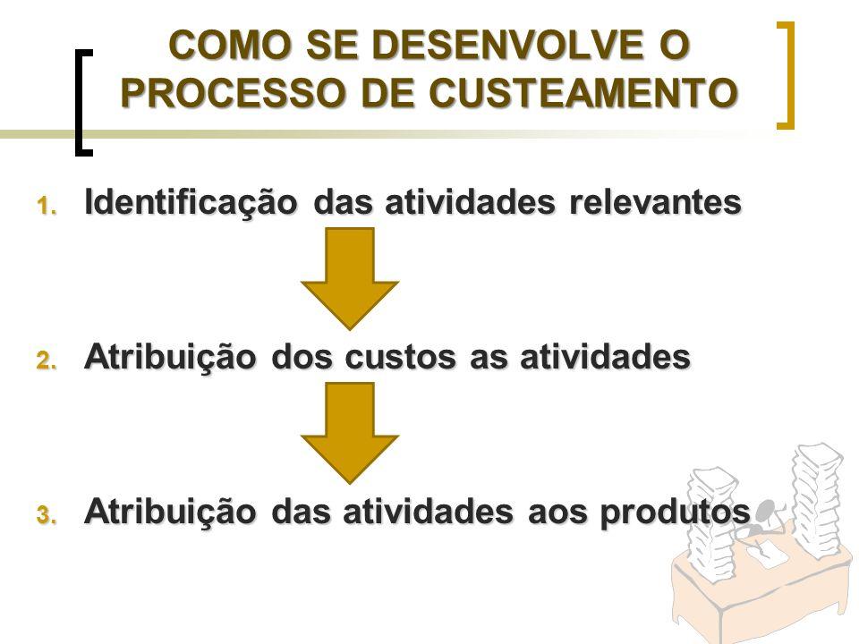 1. Identificação das atividades relevantes 2. Atribuição dos custos as atividades 3. Atribuição das atividades aos produtos COMO SE DESENVOLVE O PROCE
