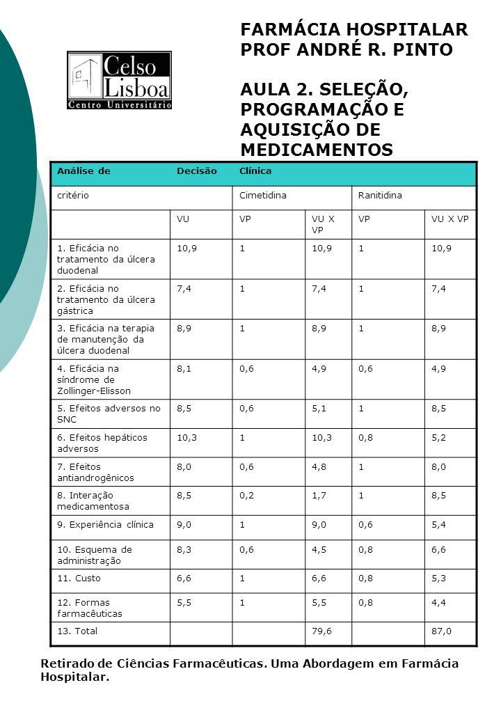 FARMÁCIA HOSPITALAR PROF ANDRÉ R. PINTO AULA 2. SELEÇÃO, PROGRAMAÇÃO E AQUISIÇÃO DE MEDICAMENTOS Análise deDecisãoClínica critérioCimetidinaRanitidina