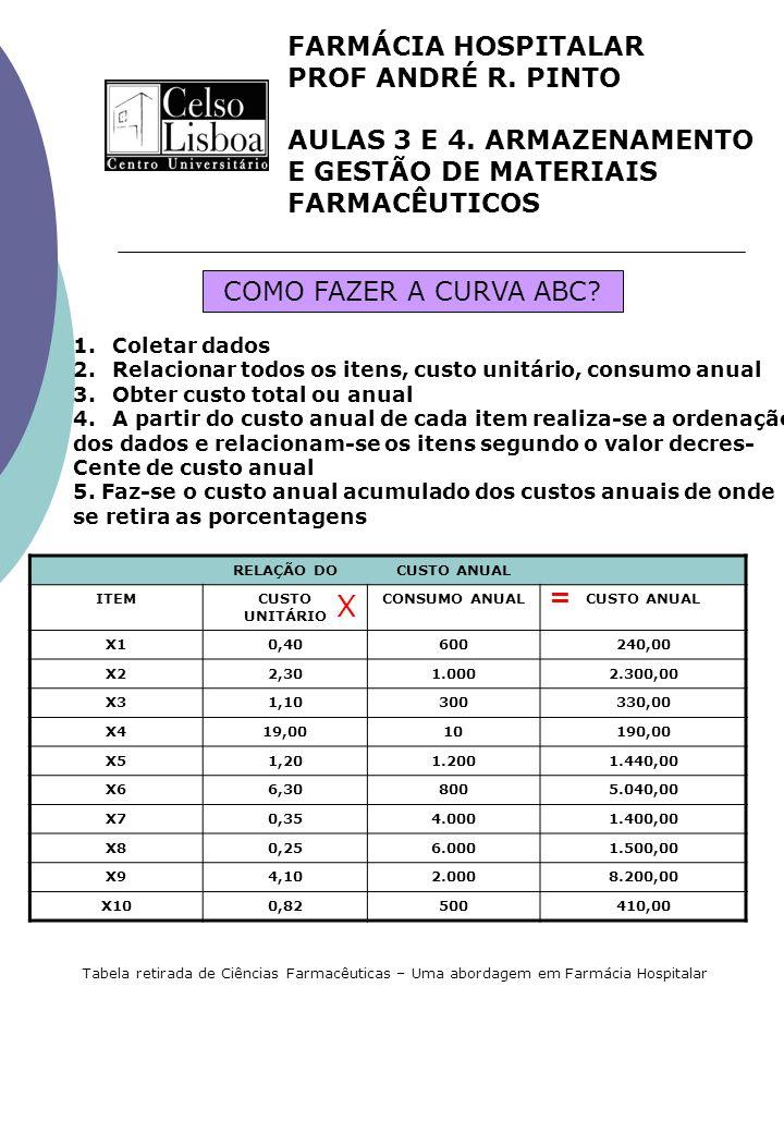 FARMÁCIA HOSPITALAR PROF ANDRÉ R. PINTO AULAS 3 E 4. ARMAZENAMENTO E GESTÃO DE MATERIAIS FARMACÊUTICOS 1.Coletar dados 2.Relacionar todos os itens, cu