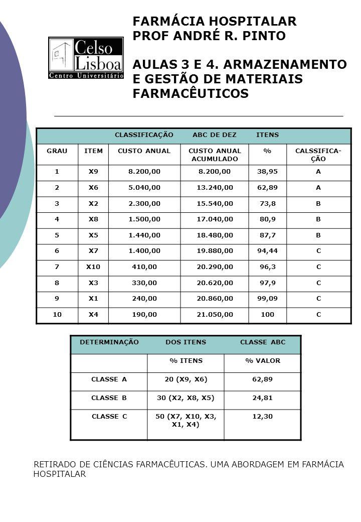 FARMÁCIA HOSPITALAR PROF ANDRÉ R. PINTO AULAS 3 E 4. ARMAZENAMENTO E GESTÃO DE MATERIAIS FARMACÊUTICOS CLASSIFICAÇÃOABC DE DEZITENS GRAUITEMCUSTO ANUA