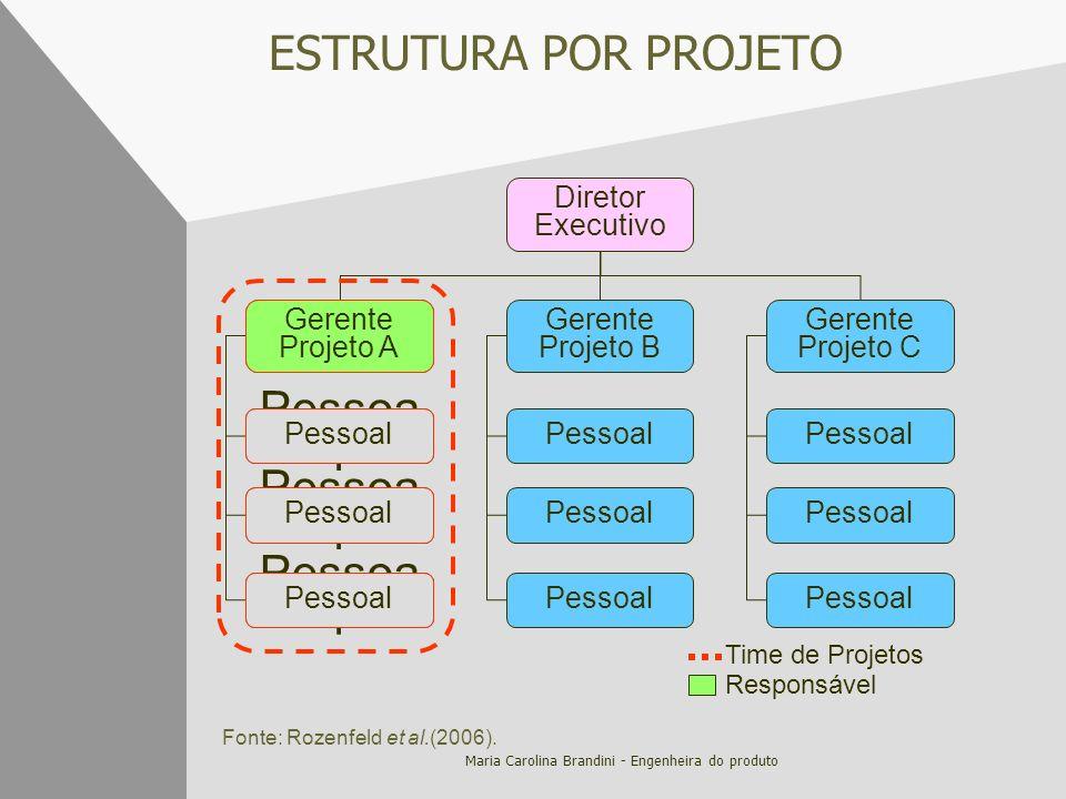 Maria Carolina Brandini - Engenheira do produto ESTRUTURA POR PROJETO Diretor Executivo Gerente Projetos Gerente Projeto B Gerente Projeto C Pessoa l