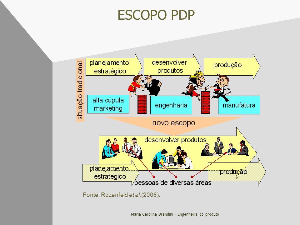 Maria Carolina Brandini - Engenheira do produto ESCOPO PDP Fonte: Rozenfeld et al.(2006).