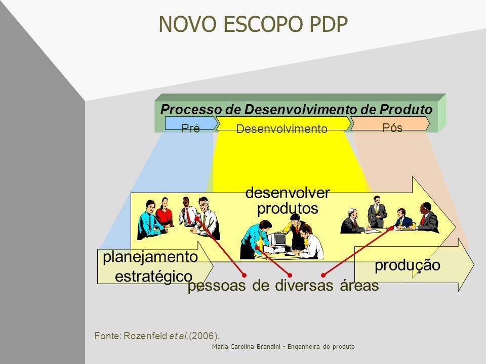 Maria Carolina Brandini - Engenheira do produto NOVO ESCOPO PDP Processo de Desenvolvimento de Produto Pós Desenvolvimento Pré desenvolver produtos pr