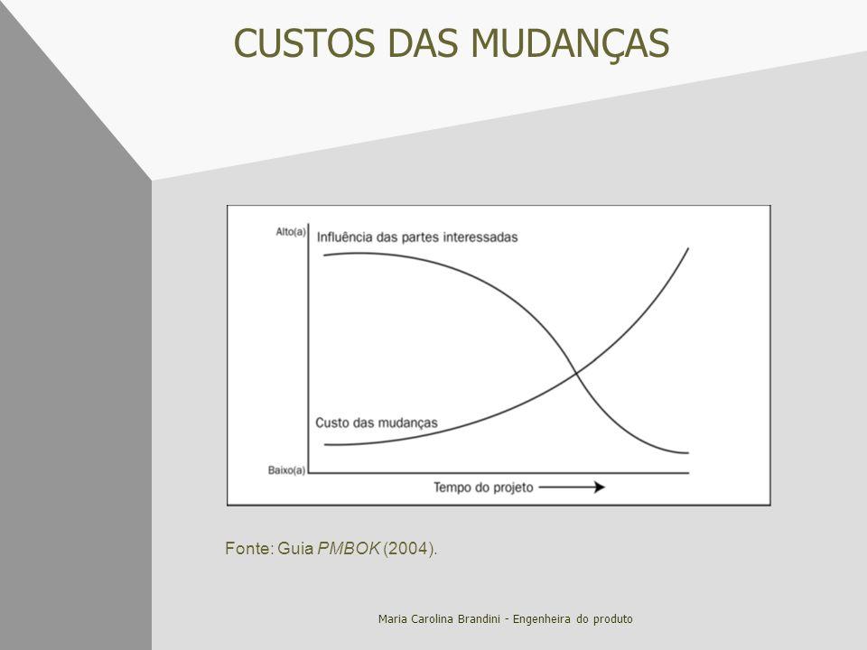 Maria Carolina Brandini - Engenheira do produto CUSTOS DAS MUDANÇAS Fonte: Guia PMBOK (2004).