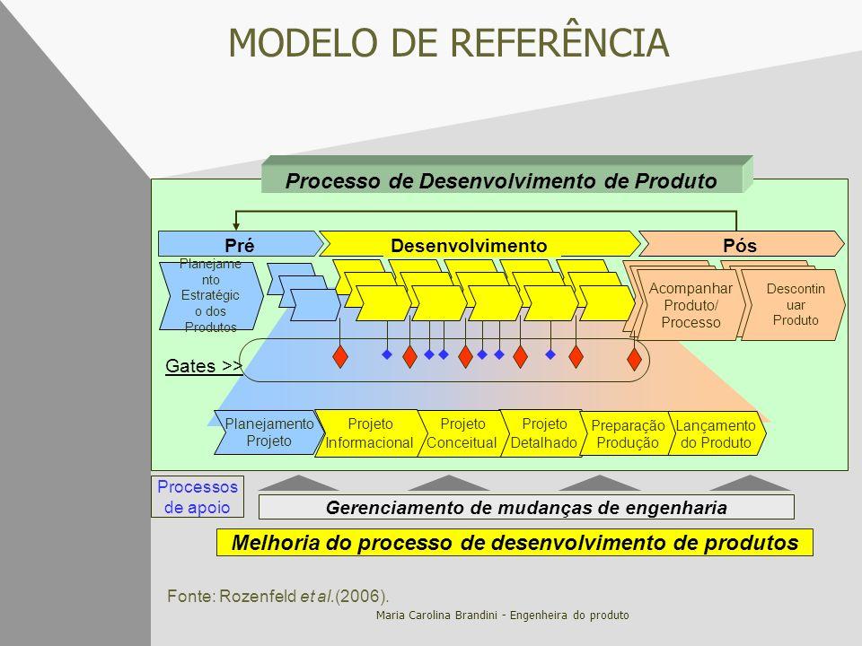 Maria Carolina Brandini - Engenheira do produto MODELO DE REFERÊNCIA Melhoria do processo de desenvolvimento de produtos Gerenciamento de mudanças de