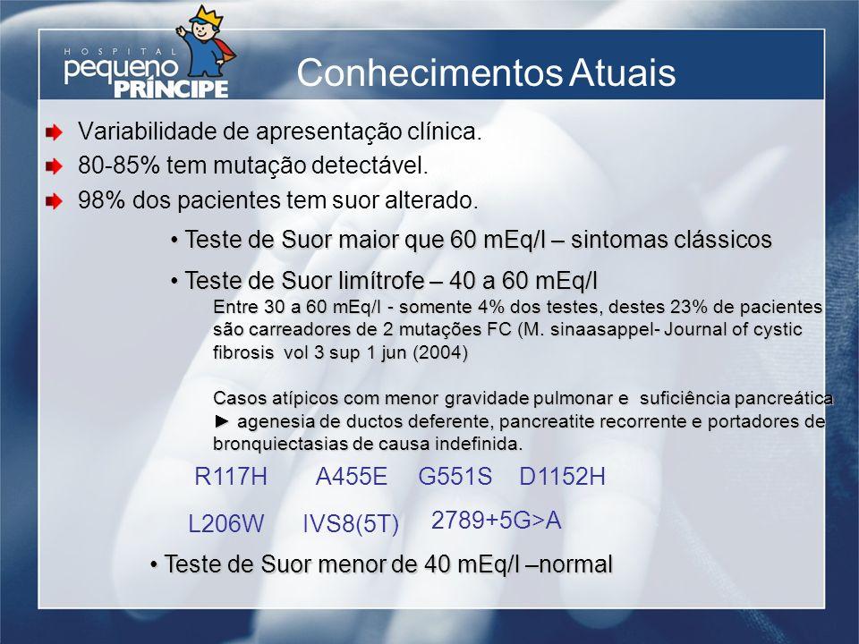 Variabilidade de apresentação clínica. 80-85% tem mutação detectável. 98% dos pacientes tem suor alterado. Conhecimentos Atuais Teste de Suor maior qu