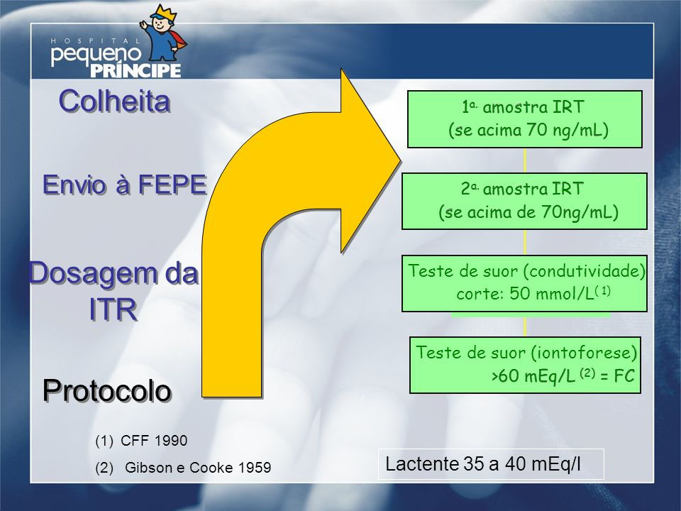 Colheita Envio à FEPE Dosagem da ITR Protocolo Teste de suor (iontoforese) >60 mEq/L (2) = FC Teste de suor (condutividade) corte: 50 mmol/L ( 1) 2 a.