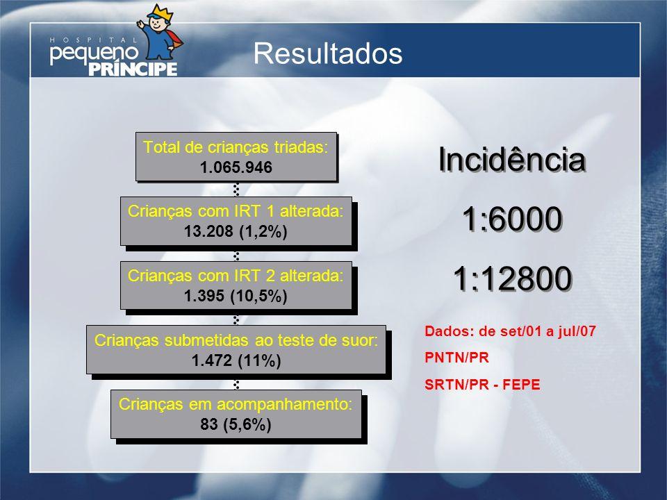 Resultados Incidência 1:6000 1:12800 Incidência 1:6000 1:12800 Dados: de set/01 a jul/07 PNTN/PR SRTN/PR - FEPE