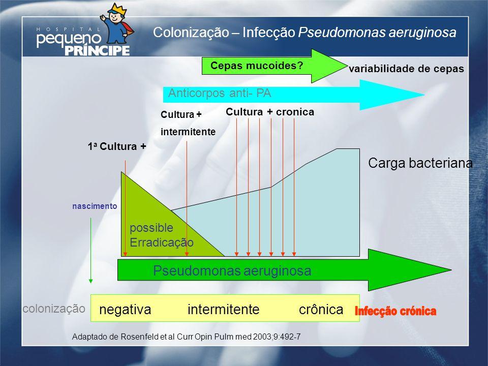 negativaintermitentecrônica colonização Pseudomonas aeruginosa possible Erradicação Colonização – Infecção Pseudomonas aeruginosa nascimento 1 a Cultu