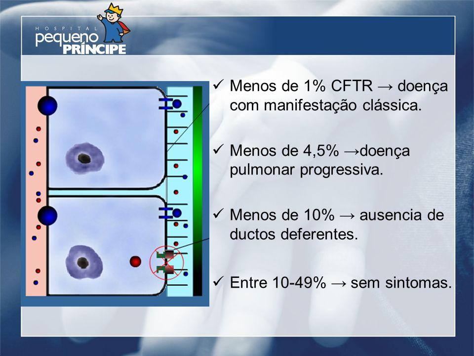Menos de 1% CFTR doença com manifestação clássica. Menos de 4,5% doença pulmonar progressiva. Menos de 10% ausencia de ductos deferentes. Entre 10-49%