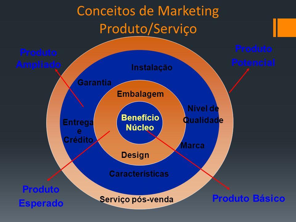 Conceitos de Marketing Produto/Serviço Produto Básico Produto Ampliado Produto Esperado Benefício Núcleo Marca Embalagem Características Design Nível