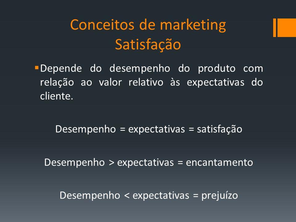 Conceitos de marketing Satisfação Depende do desempenho do produto com relação ao valor relativo às expectativas do cliente. Desempenho = expectativas