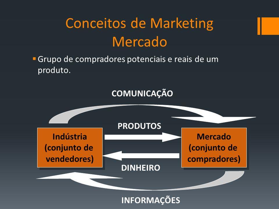 Grupo de compradores potenciais e reais de um produto. Indústria (conjunto de vendedores) Indústria (conjunto de vendedores) Mercado (conjunto de comp