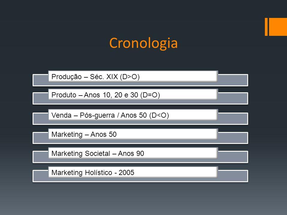 Cronologia Produção – Séc. XIX (D>O) Produto – Anos 10, 20 e 30 (D=O) Venda – Pós-guerra / Anos 50 (D<O) Marketing – Anos 50 Marketing Societal – Anos