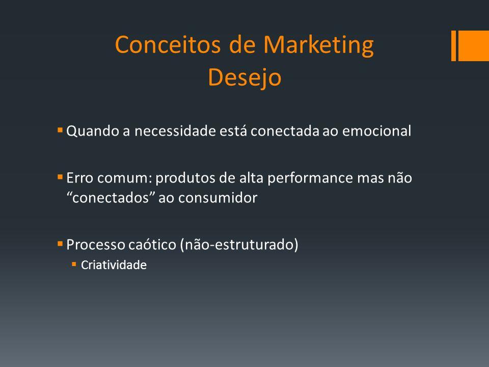 Quando a necessidade está conectada ao emocional Erro comum: produtos de alta performance mas não conectados ao consumidor Processo caótico (não-estru