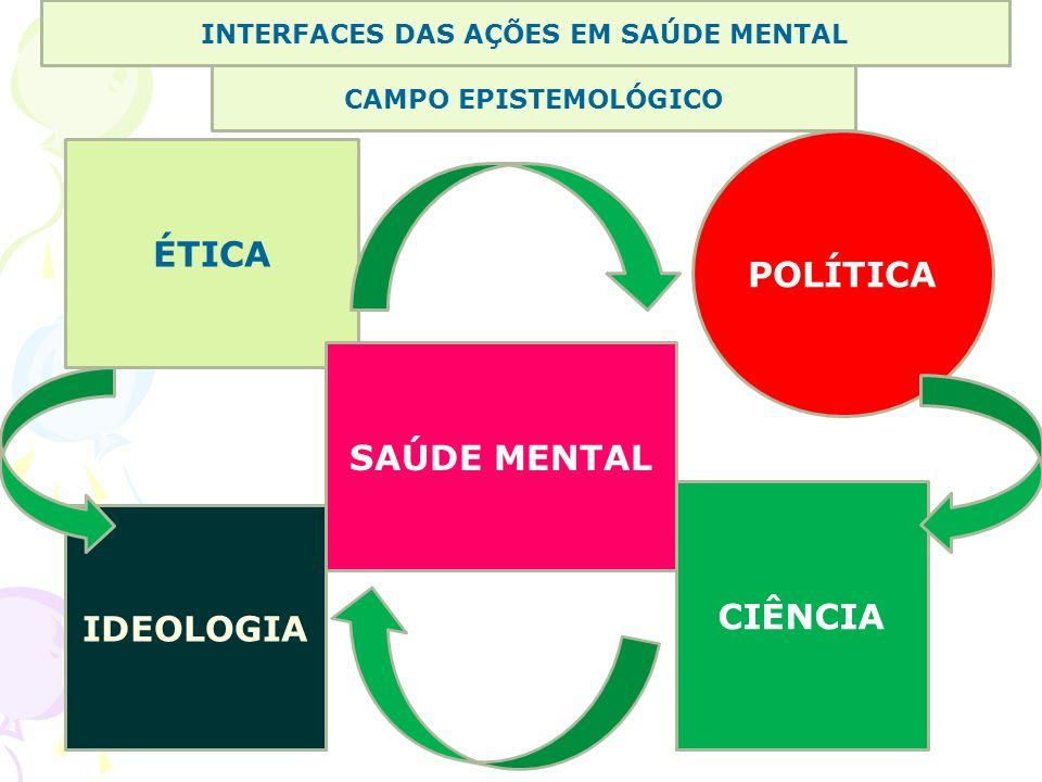 INTERFACES DAS AÇÕES EM SAÚDE MENTAL CAMPO EPISTEMOLÓGICO ÉTICA IDEOLOGIA SAÚDE MENTAL POLÍTICA CIÊNCIA