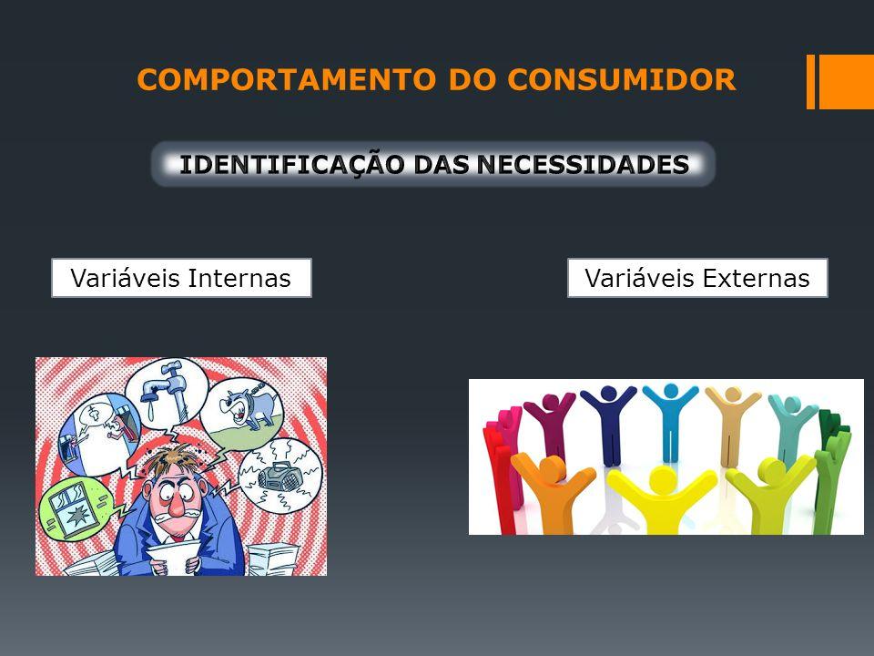 COMPORTAMENTO DO CONSUMIDOR Variáveis InternasVariáveis Externas