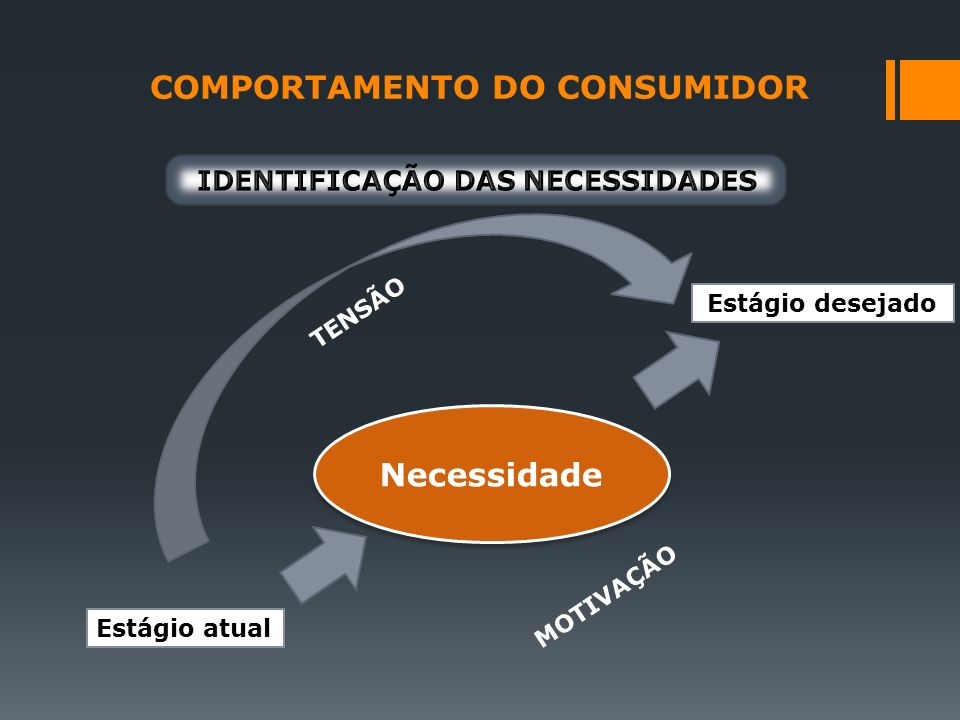 COMPORTAMENTO DO CONSUMIDOR Estágio atual Estágio desejado Necessidade TENSÃO MOTIVAÇÃO