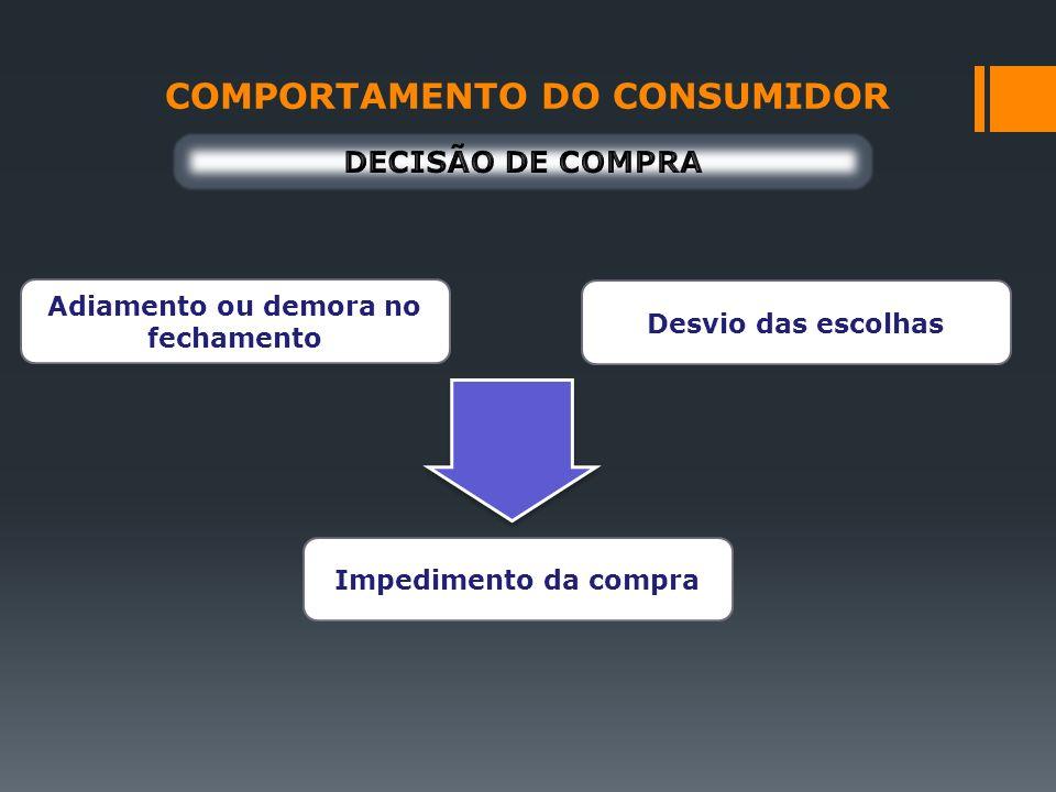 COMPORTAMENTO DO CONSUMIDOR Adiamento ou demora no fechamento Impedimento da compra Desvio das escolhas