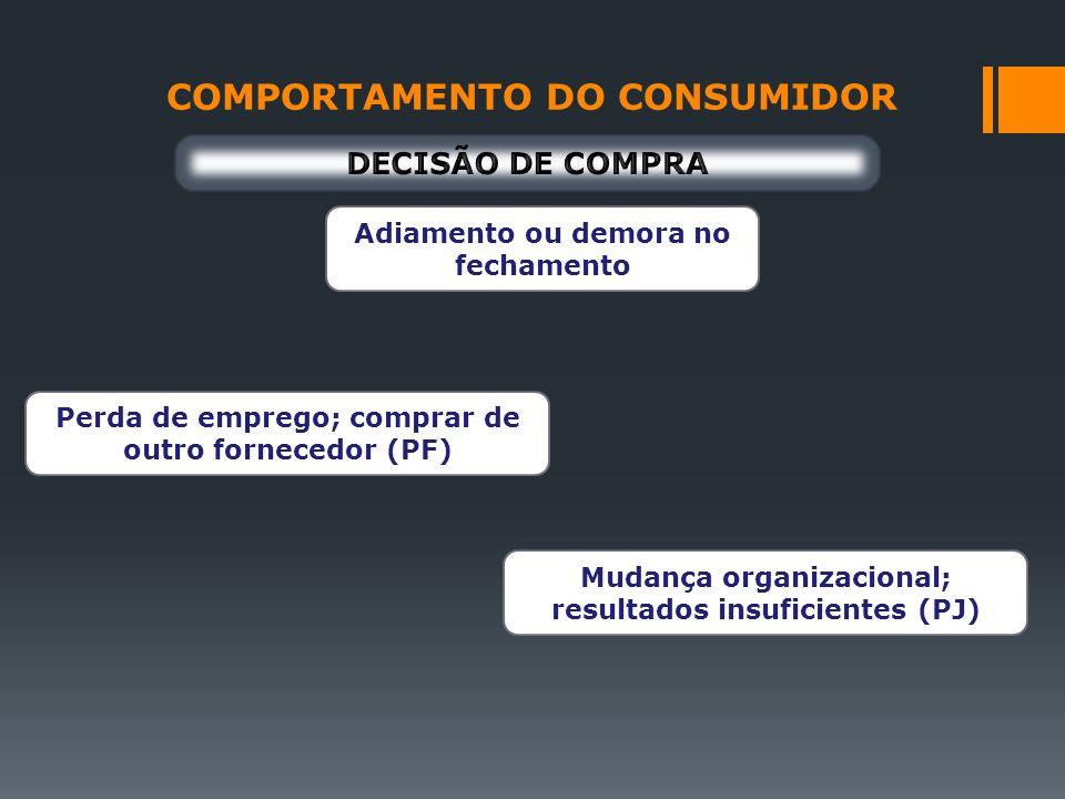 COMPORTAMENTO DO CONSUMIDOR Adiamento ou demora no fechamento Perda de emprego; comprar de outro fornecedor (PF) Mudança organizacional; resultados in