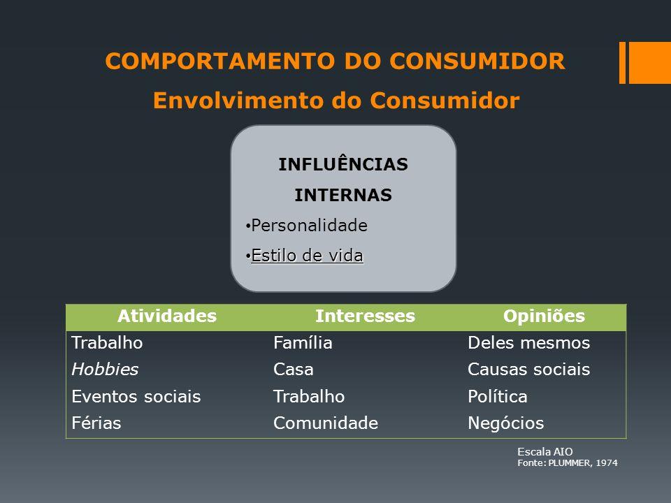 COMPORTAMENTO DO CONSUMIDOR Envolvimento do Consumidor INFLUÊNCIAS INTERNAS Personalidade Estilo de vida Estilo de vida AtividadesInteressesOpiniões T