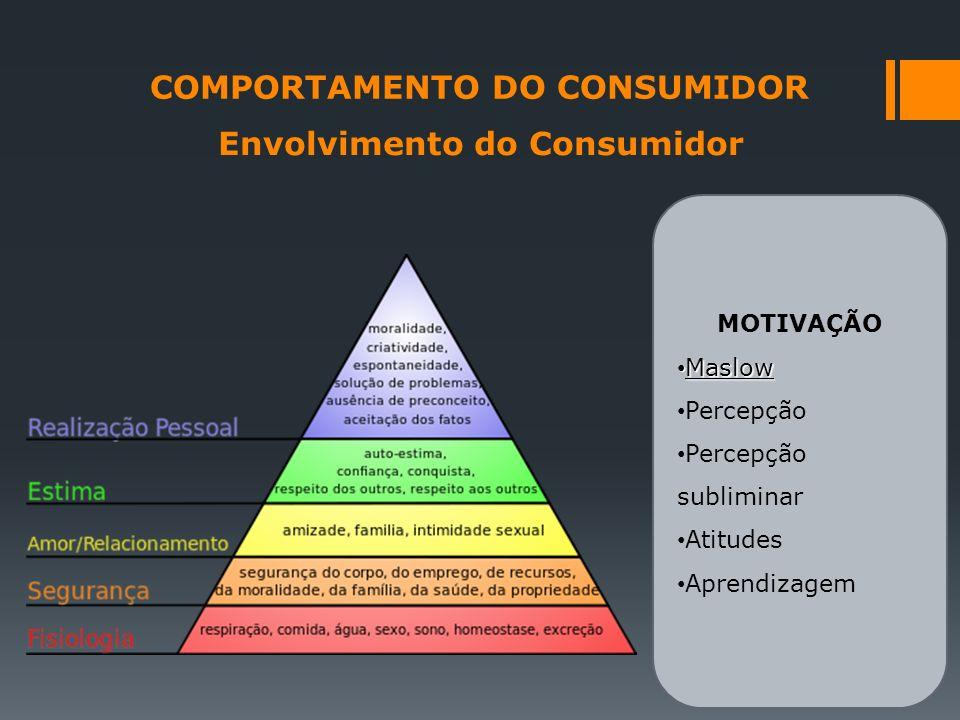COMPORTAMENTO DO CONSUMIDOR Envolvimento do Consumidor MOTIVAÇÃO Maslow Maslow Percepção Percepção subliminar Atitudes Aprendizagem