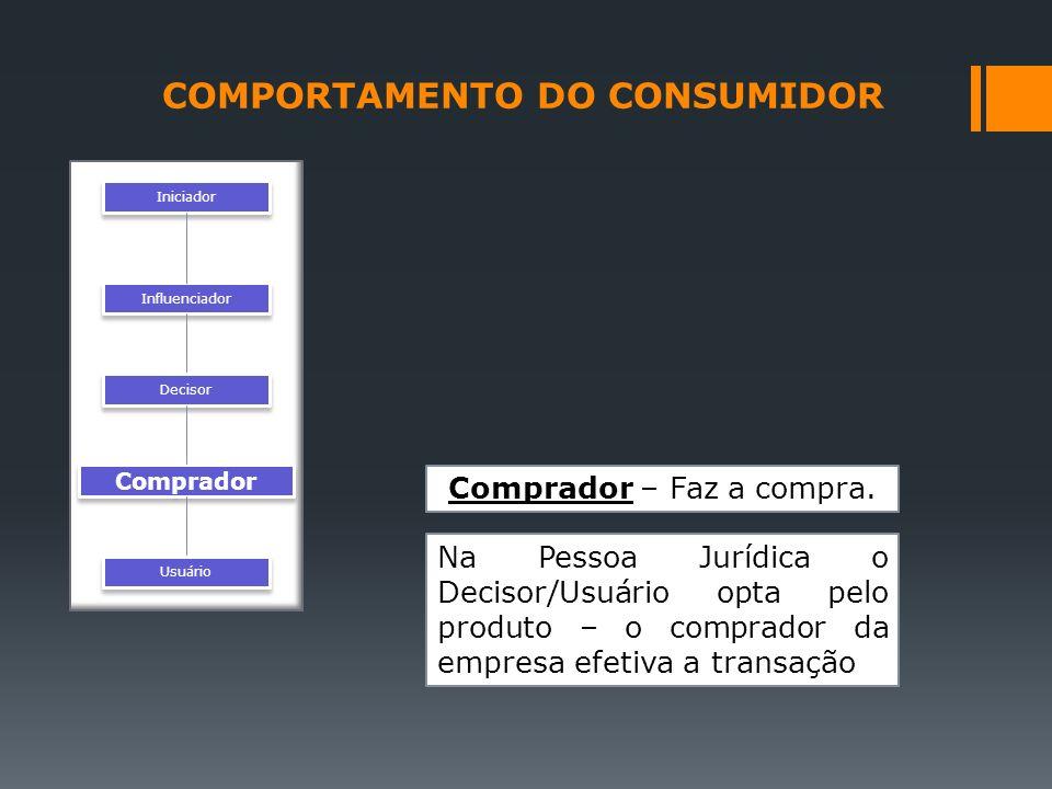 Iniciador Influenciador Decisor Comprador Usuário Comprador – Faz a compra. Na Pessoa Jurídica o Decisor/Usuário opta pelo produto – o comprador da em