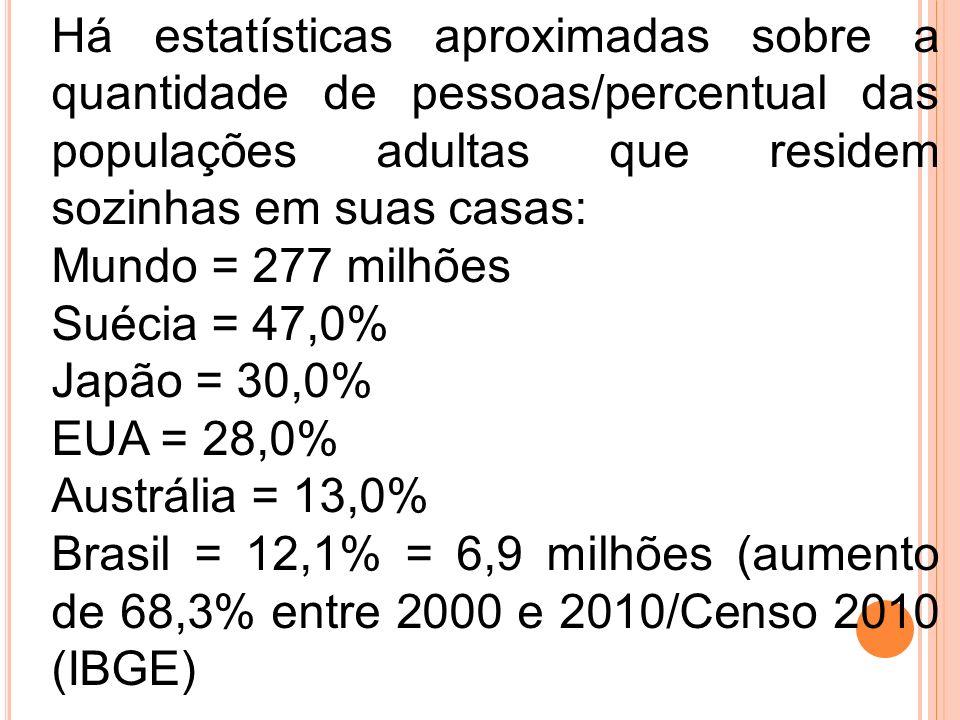 Há estatísticas aproximadas sobre a quantidade de pessoas/percentual das populações adultas que residem sozinhas em suas casas: Mundo = 277 milhões Su