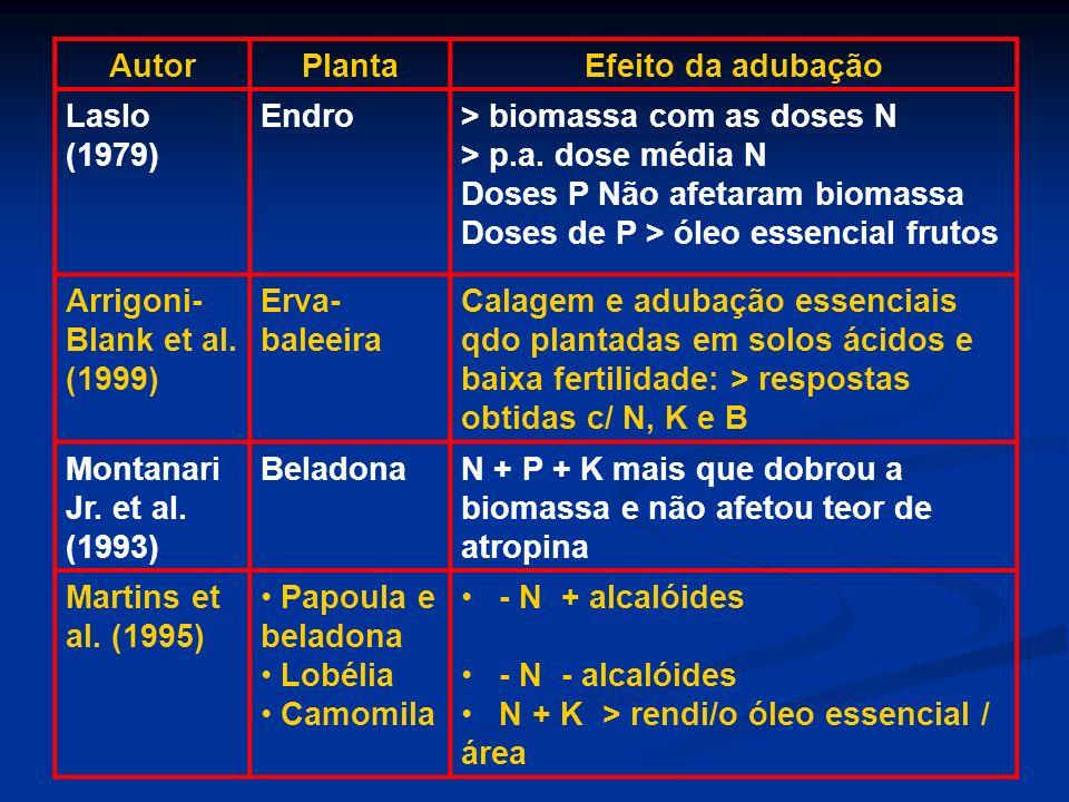 AutorPlantaEfeito da adubação Laslo (1979) Endro> biomassa com as doses N > p.a. dose média N Doses P Não afetaram biomassa Doses de P > óleo essencia