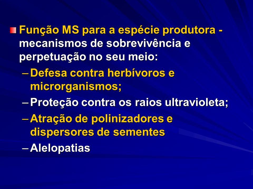 Função MS para a espécie produtora - mecanismos de sobrevivência e perpetuação no seu meio: –Defesa contra herbívoros e microrganismos; –Proteção cont