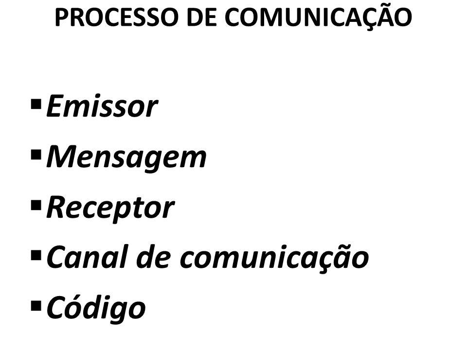 PROCESSO DE COMUNICAÇÃO Emissor Mensagem Receptor Canal de comunicação Código