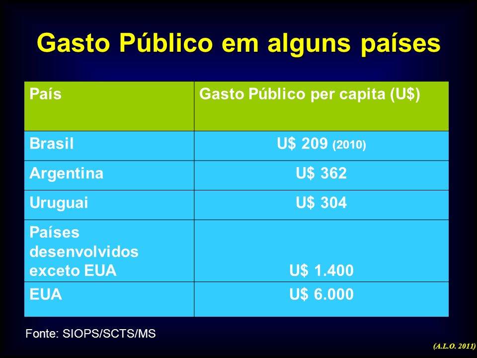 Financiamento da Saúde no Brasil EC 29 EC 29 ( a partir de 2004) - EC 29 ( a partir de 2004) - percentual mínimo nas três esferas de governo, sendo qu
