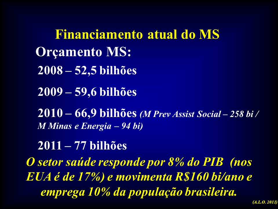 Gasto Público em alguns países PaísGasto Público per capita (U$) BrasilU$ 209 (2010) ArgentinaU$ 362 UruguaiU$ 304 Países desenvolvidos exceto EUAU$ 1