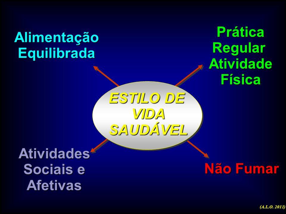 Cenário atual no Brasil a)Baixos níveis de atividade física populacionais b)Baixo consumo de frutas legumes e verduras c) Elevado consumo de carnes go
