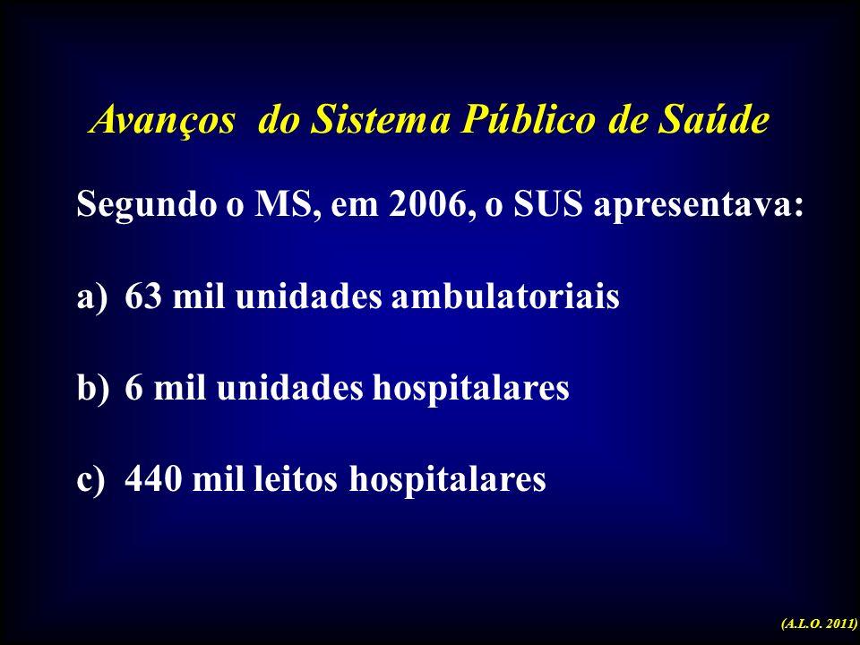 Cenário do Sistema Público de Saúde (A.L.O. 2011)