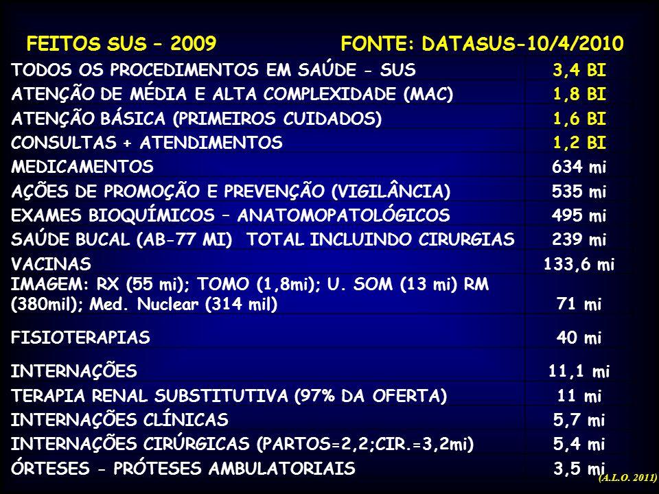 Números do SUS (segundo o PNAD/IBGE, em 2008) Produção anual : a)2,3 bilhões de atendimentos ambulatoriais; b)300 milhões de exames laboratoriais; c)1