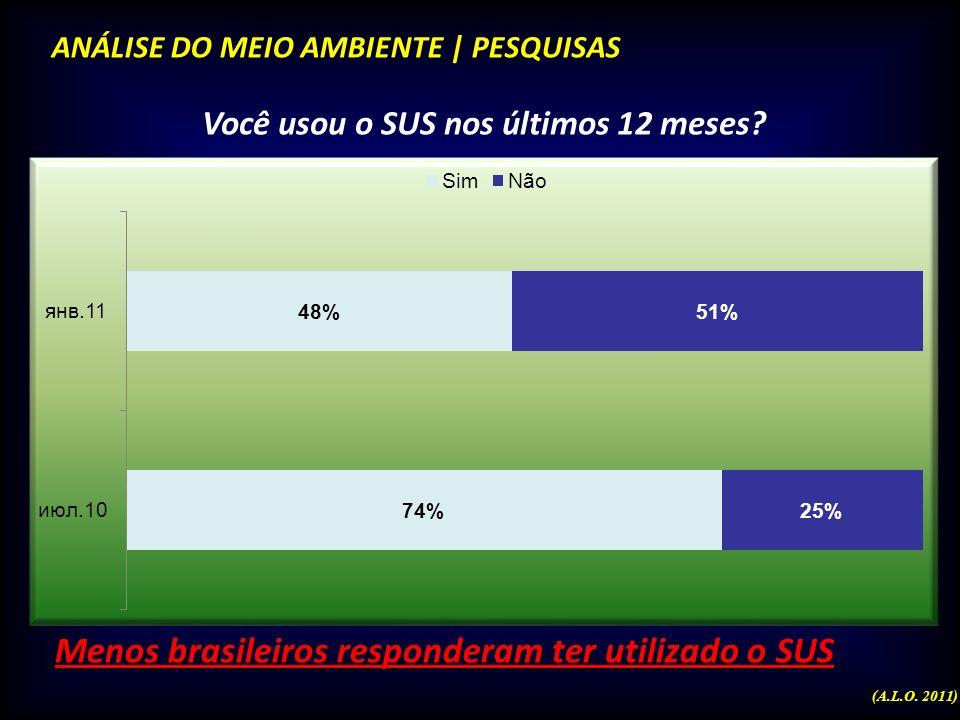 ANÁLISE DO MEIO AMBIENTE | PESQUISAS Na sua opinião, a saúde pública no Brasil, nos últimos meses: MELHOROU, MANTEVE-SE IGUAL ou PIOROU? Diminui a per