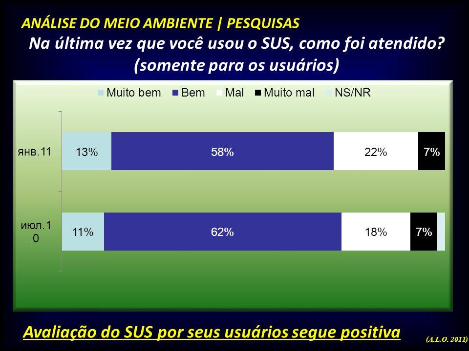 ANÁLISE DO MEIO AMBIENTE | PESQUISAS Você usou o SUS nos últimos 12 meses? Menos brasileiros responderam ter utilizado o SUS (A.L.O. 2011)