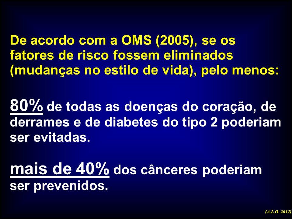 Preocupações atuais na Saúde Doenças Cardiovasculares (IAM, arritmias, HAS, derrames cerebrais, …) Neoplasias Causas Externas Hábitos Inadequados ( fu