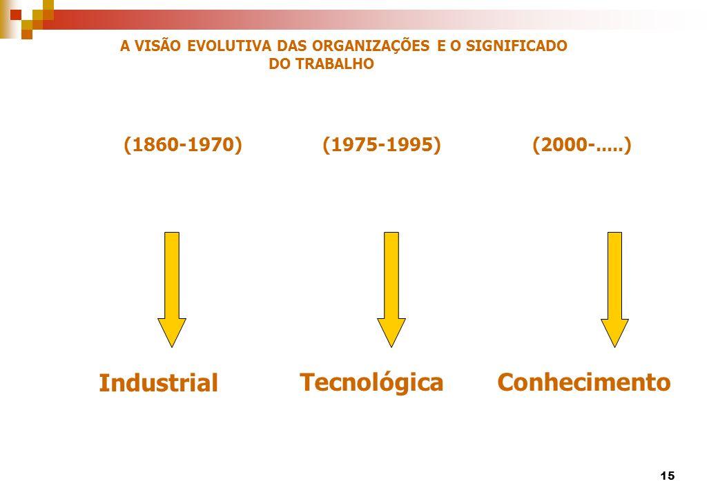 (1860-1970)(1975-1995) (2000-.....) IndustrialTecnológicaConhecimento A VISÃO EVOLUTIVA DAS ORGANIZAÇÕES E O SIGNIFICADO DO TRABALHO 15