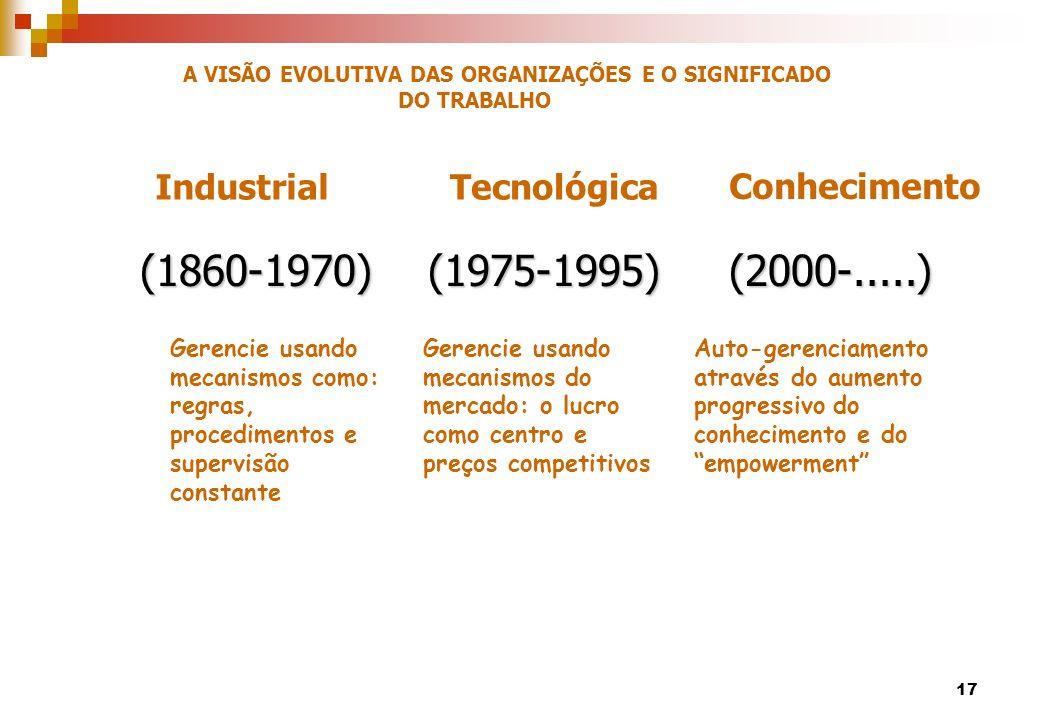 (1860-1970)(1975-1995) (2000-.....) Gerencie usando mecanismos como: regras, procedimentos e supervisão constante Gerencie usando mecanismos do mercad