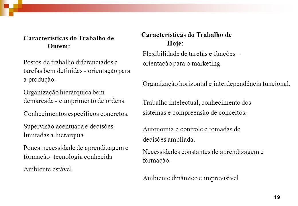 Características do Trabalho de Ontem: Postos de trabalho diferenciados e tarefas bem definidas - orientação para a produção. Organização hierárquica b