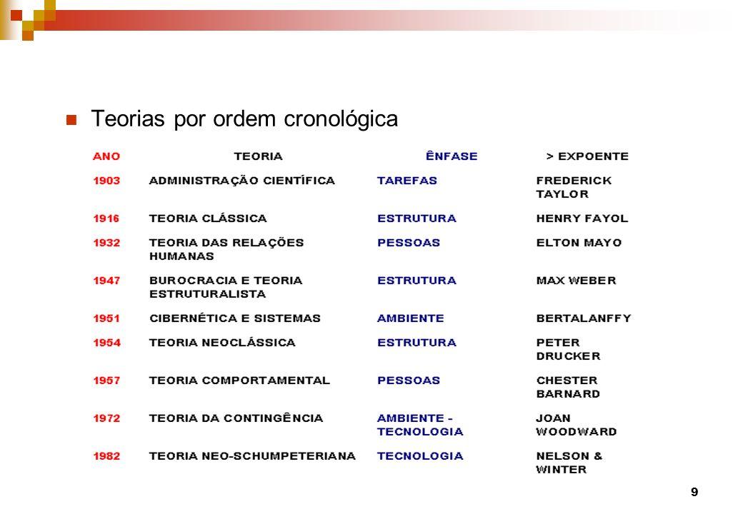 Teorias por ordem cronológica 9