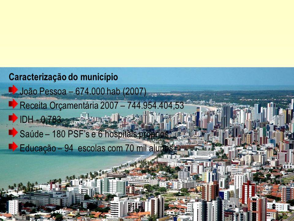 Caracterização do município João Pessoa – 674.000 hab (2007) Receita Orçamentária 2007 – 744.954.404,53 IDH - 0,783 Saúde – 180 PSFs e 6 hospitais pró