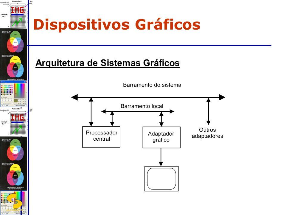 DSC/CEEI/UFCG Arquitetura de Sistemas Gráficos Dispositivos Gráficos
