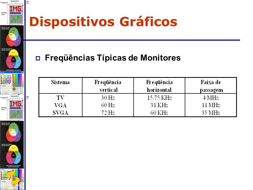 DSC/CEEI/UFCG Freqüências Típicas de Monitores Dispositivos Gráficos