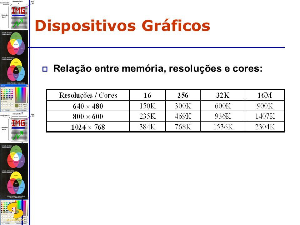 DSC/CEEI/UFCG Relação entre memória, resoluções e cores: Dispositivos Gráficos